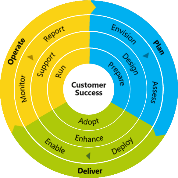Customer Success Diagram, Plan, Deliver, Operate